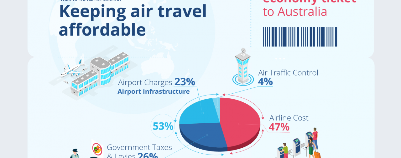 Cost of Flying Factsheet